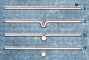"""Рождение замкнутой Вселенной (шарик на последней части IV рис.) из плоского мира Минковского (М на стадии I). На промежуточных стадиях, вдали от флуктуации, приводящей к рождению (отщеплению) шарика, метрика остается плоской (""""минковской"""")."""