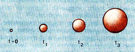 """ождение симметричного мира с координатами X4 и X1, Х2, Х3 при """"замораживании"""" X4 (в момент t2). Этот рисунок создает у читателя неправильное впечатление о неоднородности пространства (большая кривизна на концах эллипса). Однако нужно помнить, что в многомерной геометрии существуют пространства (так называемые решения Бланки), однородные, но с разной кривизной по разным направлениям. К сожалению, я не умею изображать их на плоскости рисунка."""