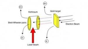 Частицы материи могут быть созданы из частиц света