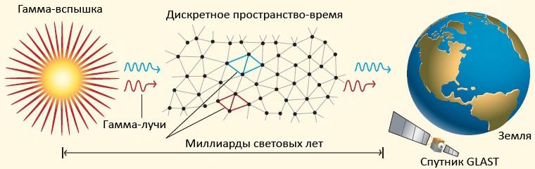 Рис. 1. Негладкая микроскопическая структура пространства может являться причиной нарушения лоренц-инвариантности; нарушение тем сильнее, чем больше энергия частиц. Из-за этого фотоны, рожденные одновременно в каком-то далеком космическом взрыве, могут лететь со слегка различающейся скоростью и попасть в детектор в разные моменты времени. Оказывается, этот эффект может еще приводить к эффективной «вязкости вакуума», которая тоже будет влиять на движение частиц. Рисунок из статьи: Ли Смолин, 2004. Атомы пространства и времени