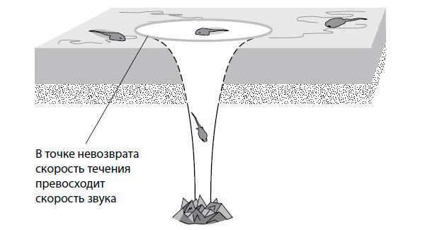 Рис. 2. Гидродинамическая аналогия черной дыры и горизонта событий. Если вода в пруду выливается через отверстие в дне с достаточно большой скоростью, то в воде будет существовать некоторая область, попав в которую головастик уже не сможет выбраться наружу. Рисунок из книги Л. Сасскинда «Битва при черной дыре»