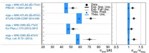 Сечение рождения W+W–-пар по данным детекторов ATLAS (верхние два ряда) и CMS (нижние два ряда) при энергиях 7 ТэВ и 8 ТэВ. Черные точки — экспериментально измеренные значения и их погрешности, треугольники и синие полоски — теоретические предсказания на основе Стандартной модели и их неопределенности. График с сайта quantumdiaries.org