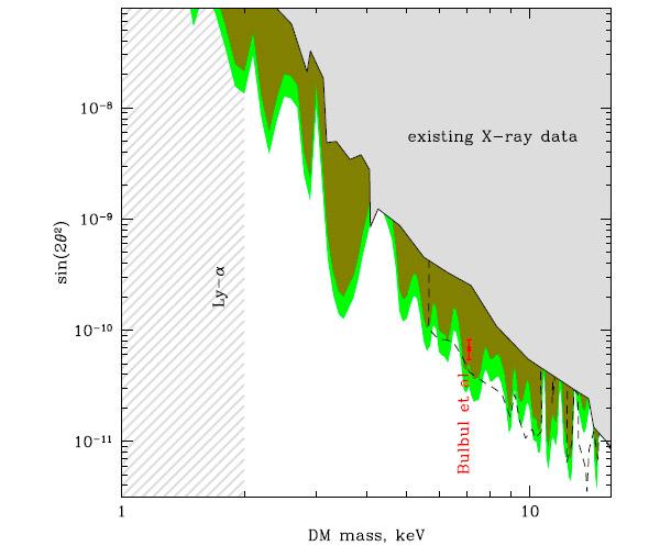 Рис. 1. Ограничения на характеристики стерильных нейтрино — их массу (по горизонтали) и параметр смешивания с обычными нейтрино (по вертикали), — которые были получены из анализа карликовых сфероидальных галактик. Серая область параметров была уже исключена ранее, салатовым и оливковым цветом показаны новые области, закрытые на уровне статистической значимости 2σ при разных предположениях о распределении темной материи в нашей галактике. Красная точка — оценка параметров, сделанная в первой февральской статье. Изображение из статьи D. Malyshev et al., 2014. Constraints on 3.55 keV line emission from stacked observations of dwarf spheroidal galaxies