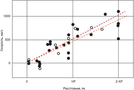 Закон Хаббла: линейная зависимость скорости удаления галактик от расстояния до них. Оригинальная диаграмма 1929 г. Расстояния у Хаббла были в 1929 г. определены с немалой систематической ошибкой, все они на самом деле в 8 раз больше, чем он тогда полагал