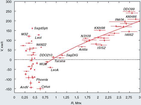 Современная диаграмма скорость-расстояние для ближайших галактик (по данным И.Д. Караченцева). Радиальные скорости и расстояния галактик даны в системе отсчета, связанной с центром Местной группы. Скорости считаются положительными, если галактика удаляется от центра группы, и отрицательными, если она приближается к нему. Вертикальные и горизонтальные отрезки при каждой точке указывают на величину ошибки измерения соответственно скорости и расстояния. Для почти 80% ближайших (до 3 Мпк) галактик расстояния были впервые измерены в последние годы группой Караченцева с помощью космического телескопа «Хаббл». У левого края рисунка (до расстояний 0,7 Мпк) располагаются галактики Местной группы, которые показывают разброс скоростей до 150 км/с. Две главные галактики группы — Млечный путь и галактика в Андромеде — находятся на расстояниях соответственно 0,43 и 0,35 Мпк от центра группы и движутся по направлению к ее центру со скоростями соответственно -88 и -35 км/с относительно центра. Сплошная линия, проведенная по наблюдательным точкам, указывает на линейную зависимость скорости от расстояния (закон Хаббла), начиная с расстояний 1,5–2 Мпк от центра Местной группы. Замечательно, что на расстояниях, превышающих 1,5–2 Мпк, наклон этой линии соответствует значению постоянной Хаббла H = 72 км/с/Мпк, что почти точно совпадает с величиной, измеренной по глобальным космологическим наблюдениям. Разброс галактик вокруг этой средней хаббловской линии очень мал, он не превышает 28 км/с. Если же из этой величины вычесть разброс, связанный с ошибками наблюдений, то реальные отклонения галактик от закона галактик опускаются всего до 18 км/с. Столь малый разброс скоростей, найденный совсем недавно группой Караченцева, представляет собой факт фундаментального значения: он определенно указывает на присутствие темной энергии сразу за порогом Местной группы.