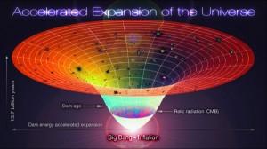 Замедление роста космологических структур и ТМ