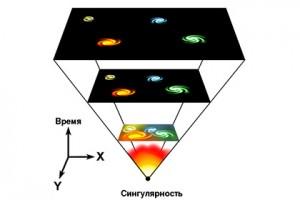 Темная энергия и подготовка к коллапсу Вселенной