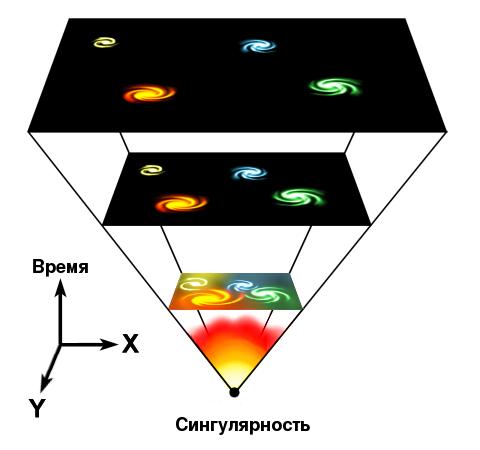Расширение Вселенной согласно теории Большого взрыва