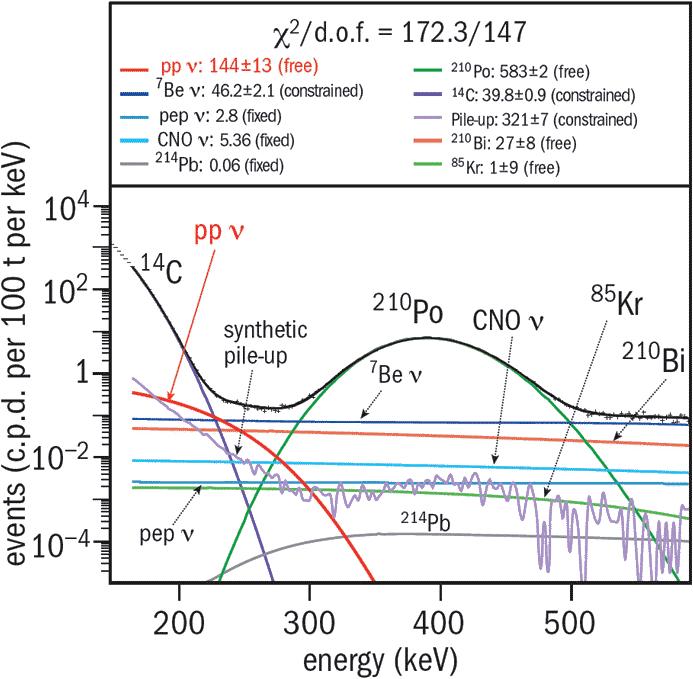 Иллюстрация того, насколько сложно вытаскивать искомый нейтринный сигнал (красная линия) на фоне распадов радиоизотопов и других источников нейтрино.