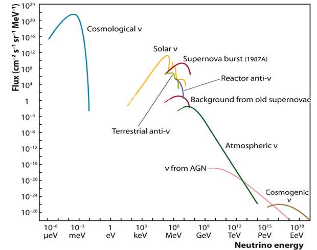 Поток нейтрино от разных источников в зависимости от энергии