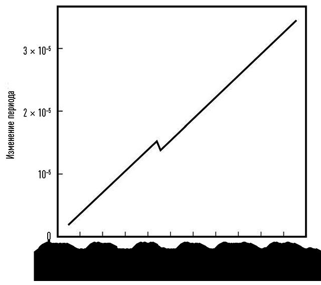 Глитч пульсара. Видно, как на фоне монотонного роста периода вращения происходит резкий скачок — уменьшение периода.
