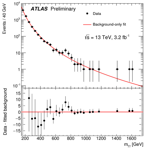 Распределение двухфотонных событий, накопленных детектором ATLAS в 2015 году, по инвариантной массе двух фотонов. Всплеск при 750 ГэВ, который видят обе коллаборации, — самый любопытный пока результат сеанса LHC Run 2. Внизу показано отклонение данных от наилучшего описания фона. Изображение с сайта atlas.web.cern.ch