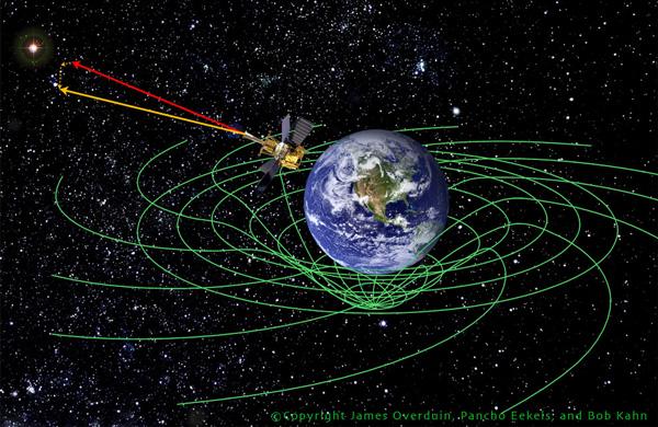 При движении спутника в поле искажений пространства-времени, вызванных вращением Земли, ось установленного на нем гироскопа смещается. James Overduin, Pancho Eekels, Bob Kahn