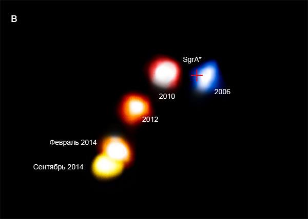 В 2011 году астрофизики рассчитывали, что облако газа, пройдя в 2013 году рядом с SgrA*, зацепится за нее и начнет падение в черную дыру. Художник Южной европейской обсерватории представил, как это будет, на серии рисунков, показав на них еще и положение центральных звезд Галактики (а, б). Увы, облако прошло мимо (в), лишь слегка изменив свою форму.  ESO/A. Eckart