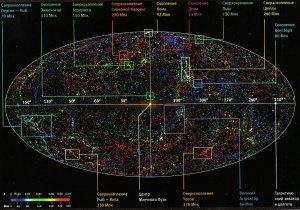 Вселенная-ЗР по данным обзора галактик 2MASS. Обзор охватывает объекты примерно до 400 мегапарсек (z = 0,1). Расстояние до галактик указано цветом. По центру наложено изображение Млечного Пути, мешающего видеть далекие галактики.