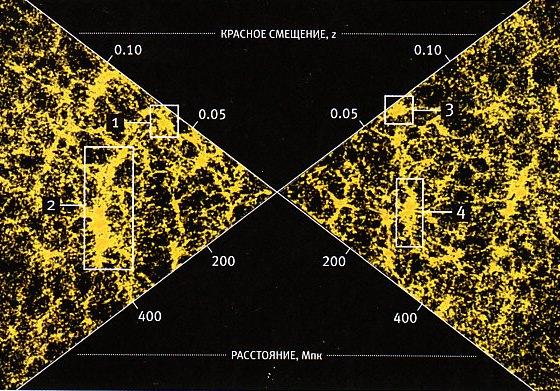 [1] Сверхскопление Шепли 200 Мпк      [2] Великая Стена Слоуна 300-350 Мпк      [3] Сверхскопление Часов 270 Мпк      [4] Сверхскопление Рыб — Кита 250 Мпк