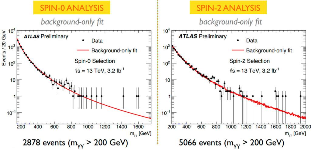 Рис. 2. Распределение событий по инвариантной массе двух фотонов по данным ATLAS. Отбор оптимизирован для спина ноль (слева) и спина два (справа). Черные точки — данные, красная кривая — предполагаемый фон. Изображение из обсуждаемого доклада коллаборации ATLAS