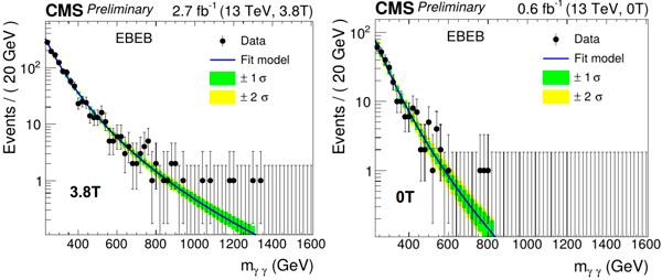 Рис. 3. Распределение событий по инвариантной массе двух фотонов по данным CMS. Слева: данные, набранные с полностью рабочим детектором. Справа: данные, набранные при нулевом магнитном поле. Изображение из обсуждаемого доклада коллаборации CMS