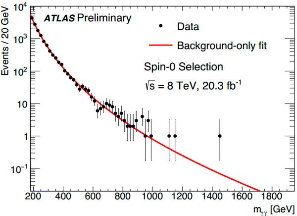 Рис. 4. Новый анализ старых данных Run 1 при энергии 8 ТэВ. Изображение из обсуждаемого доклада коллаборации ATLAS
