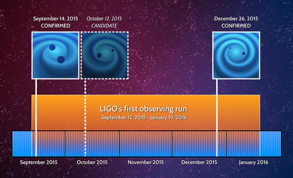 Рис. 2. Три гравитационно-волновых события, обнаруженные во время первого наблюдательного сеанса обновленной гравитационно-волновой обсерватории aLIGO. Рисунок с сайта ligo.caltech.edu