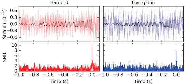 Рис. 3. Гравитационно-волновой всплеск GW151226 в данных двух детекторов обсерватории LIGO: Hanford и Livingston. Вверху: данные за вычетом известных инструментальных шумов с наложенным поверх них волновым профилем от гравитационной волны. Волнообразная форма черного колебания — это артефакт фильтрации данных; реальный гравитационно-волновой профиль, а точнее, наиболее подходящая маска, показана на рис. 4. Внизу: отношение сигнала, выделяемого маской, к шуму в зависимости от того, где на временной шкале эта маска прикладывается. Изображение из обсуждаемой статьи в Physical Review Letters