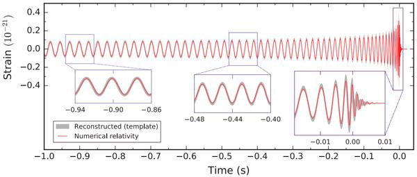 Рис. 4. Маска, давшая наилучшее совпадение с данными при анализе события GW151226. Изображение из обсуждаемой статьи в Physical Review Letters