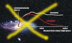 Кривая скоростей в галактике