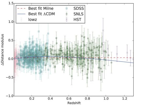 Сравнение наблюдаемых параметров сверхновых и предсказаний теорий с постоянной скоростью расширения Вселенной (Milne, красная прерывистая черта) и ускоряющейся Вселенной (Lambda-CDM, синяя черта) J. T. Nielsen et al. / Scientific Reports, 2016