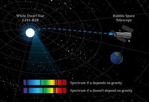 Постоянная тонкой структуры не менялась 8 миллиардов лет