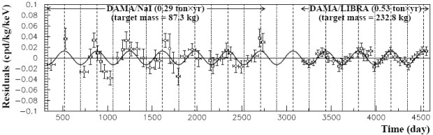 Данные экспериментов DAMA/LIBRA и оригинального DAMA/NaI на 2008 год R. Bernabei et al. / arXiv.org, 2008