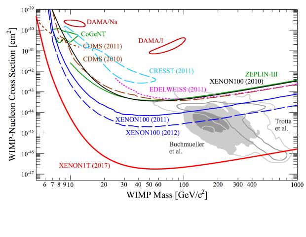 Чувствительность XENON1T и предполагаемые массы и сечения взаимодействия WIMP (серые области)
