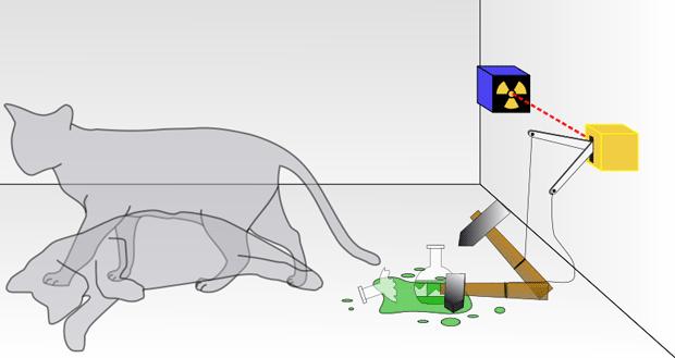 Самым известным объектом, находящемся в состоянии квантовой суперпозиции, является кот Шрёдингера, который и жив, и мертв одновременно Dhatfield / Wikimedia Commons