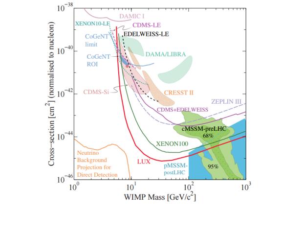 Области предполагаемых масс и сечений WIMP, исключенные различными экспериментами.