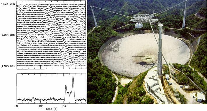 Рис. 6. Профили одного импульса от пульсара B1913+16 на 32 частотных каналах, зафиксированные 24.04.1992 года. На нижнем рисунке показан усредненный по 32 каналам профиль одного импульса повторяющийся с периодом P0=0,059 с после обработки данных наблюдений за пульсаром в течение 5 минут с устранением дисперсионной задержки времени на различных частотах (воспроизведено из работы [11]) и общий вид радиотелескопа Arecibo, где был открыт этот пульсар.