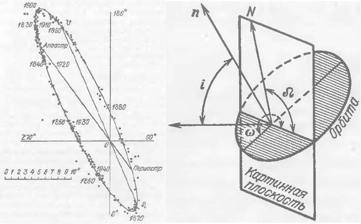 Рис. 7. Слева визуально видимая орбита одной из звезд в двойной системе звезды Альфа Центавра. Яркая звезда находится в точке O, а положения второй звезды относительно нее в различные годы наблюдения отмечены точками в масштабе, который в угл.сек. показан на рисунке. Справа схема обозначений для определения ориентации орбит двойных звезд. Воспроизведено из работы [16].