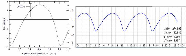 Рис. 16. График изменения наблюдаемых в июле 1988 года значений запаздывания сигнала пульсара B1913+16 от эффектов Ремера, Эйнштейна и Шапиро слева (воспроизведено из работы [11], где вертикальным отрезком показана индивидуальная ошибка пятиминутного наблюдения, увеличенная в 50 000 раз) и график изменения расчетных значений запаздывания сигнала пульсара от эффекта Ремера на математической модели двойного пульсара при VYsys=0 и AlfaP=235,8 градусов (скриншот программы Solsys7mm).
