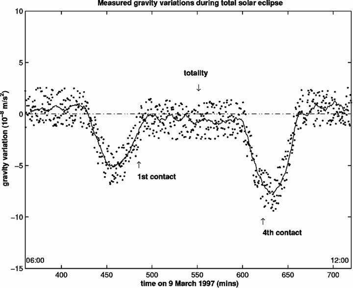 Рис. 21. Изменение гравитационного потенциала Земли во время солнечного затмения 09.03.1997 года.