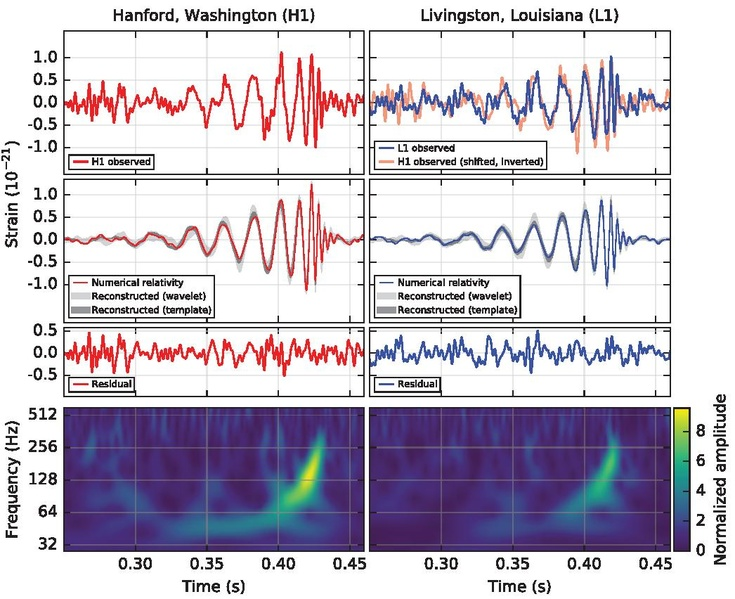 Рис. 22. Результаты эксперимента по регистрации гравитационных волн 15.09.2015 года.