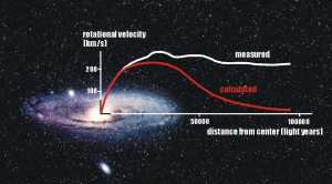 ТМ нет: видимая материя определяет кривую вращения галактик