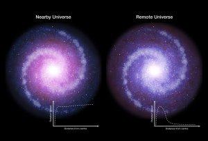 Кривые вращения галактик. Схематически представлены вращающиеся диски галактик ранней Вселенной (справа) и в настоящее время (слева). Credit: ESO
