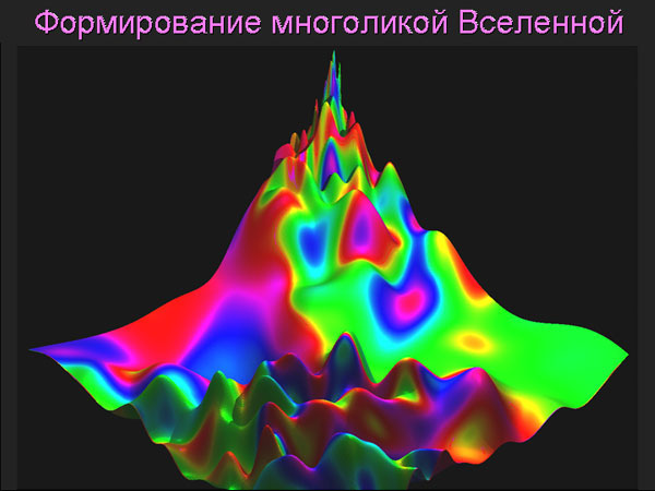 См. также анимацию «Формирование многоликой Вселенной»: 1,6 Мб.
