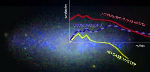 Наблюдения не подтверждают альтернативные гипотезы ТМ