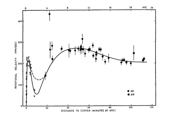Кривая вращения для галактики Андромеды (из статьи V. Rubin, Kent Ford Jr., 1970)