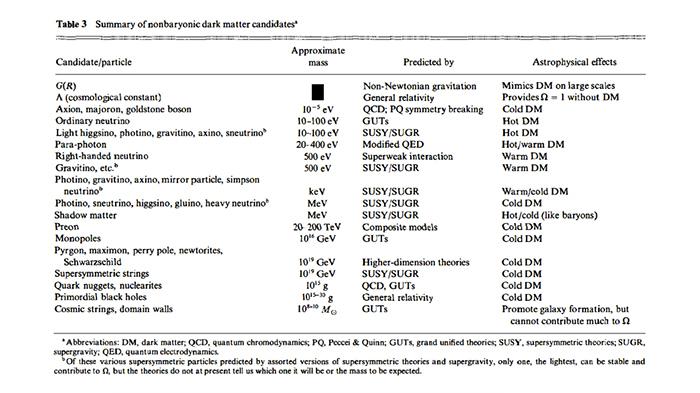 Кандидаты на роль темной материи, отсортированные по массам (из статьи V. Trimble, 1987)