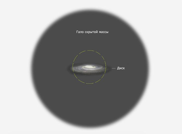 Сравнение области скрытой массы и размера галактики