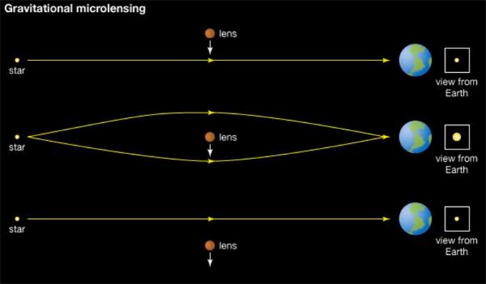 Микролинзирование звезды объектом MACHO