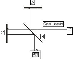 Рис. 1. Схема интерферометра Майкельсона