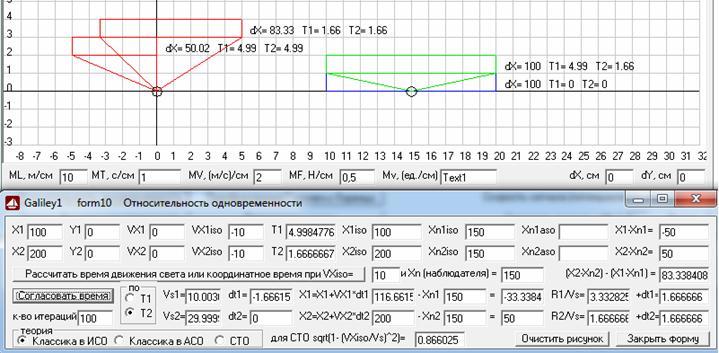 Рис. 10. Видимые из ИСО, движущейся относительно АСО со скоростью 10 м/с, согласно классического расчета в ИСО, координаты левого и правого концов стержня, покоящегося в АСО и имеющего там длину 100 м, которые получаются для разных значений времени, когда свет от них достигает наблюдателя, находящегося в ИСО (зеленый стержень) и после согласования времени наблюдения (красные стержни), где координаты нижнего красного стержня согласованы по времени наблюдения левого конца стержня, т.е. Т1, а координаты верхнего красного стержня согласованы по времени наблюдения правого конца стержня, т.е. Т2. Масштаб 10 м/см. Скриншот программы Galiley1.