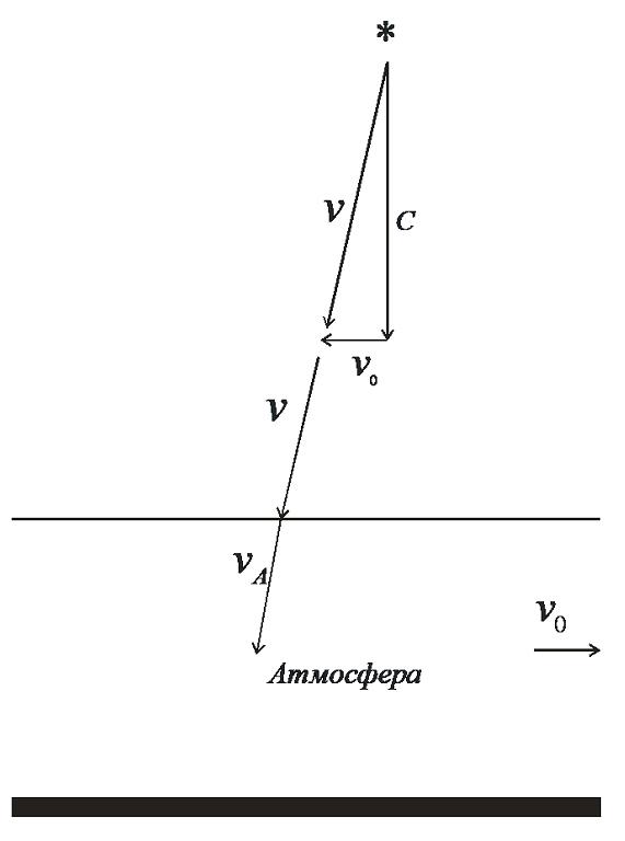 Рис. 3. Схема аберрации света звезды