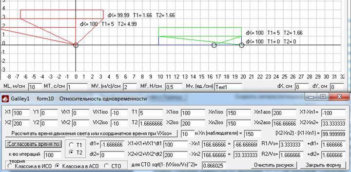 Рис. 9. Видимые из ИСО, движущейся относительно АСО со скоростью 10 м/с, согласно классического расчета в АСО, координаты левого и правого концов стержня покоящегося в АСО и имеющего там длину 100 м, которые получаются для разных значений времени, когда свет достигает наблюдателя, находящегося в ИСО (зеленый стержень) и после согласования времени наблюдения (красные стержни), где координаты нижнего красного стержня согласованы по времени наблюдения левого конца стержня Т1, а координаты верхнего красного стержня согласованы по времени наблюдения правого конца стержня Т2. Масштаб 10 м/см. Скриншот программы Galiley1.
